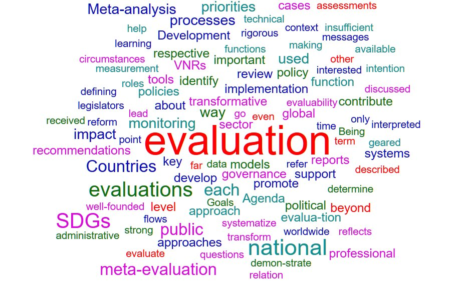 Evaluation Worldcloud